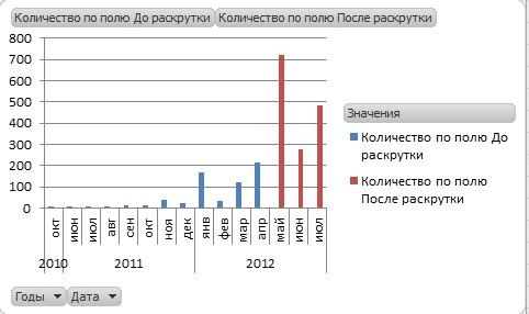 График роста ссылочной массы