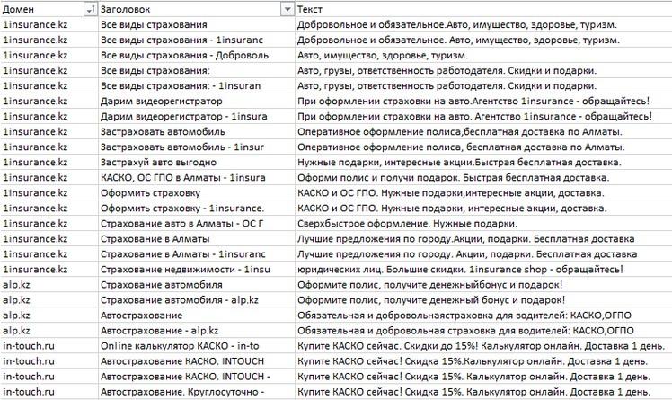 Объединив выгрузки по каждому оператору в одну таблицу, можем проанализировать их приоритетные направления и посадочные страницы
