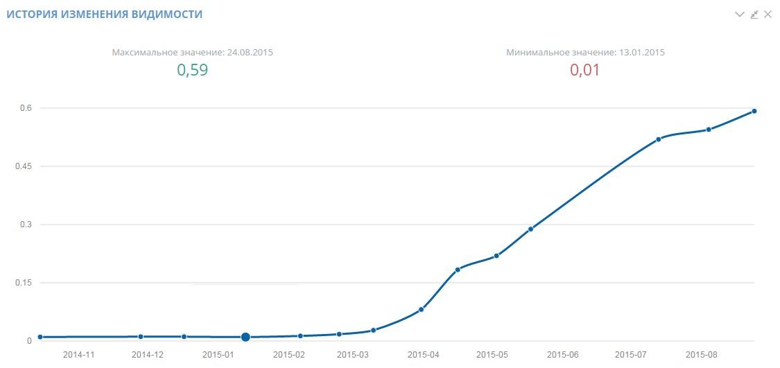 Удалось существенно повысить динамику роста видимости в Яндекс Москва