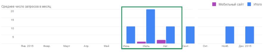 Cреднее число поисковых запросов в месяц