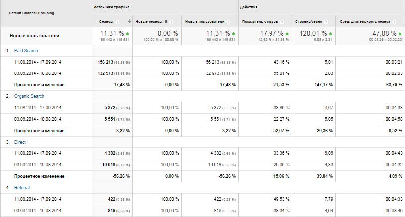 Кейс: влияние оптимизации целевых страниц на поведенческие факторы