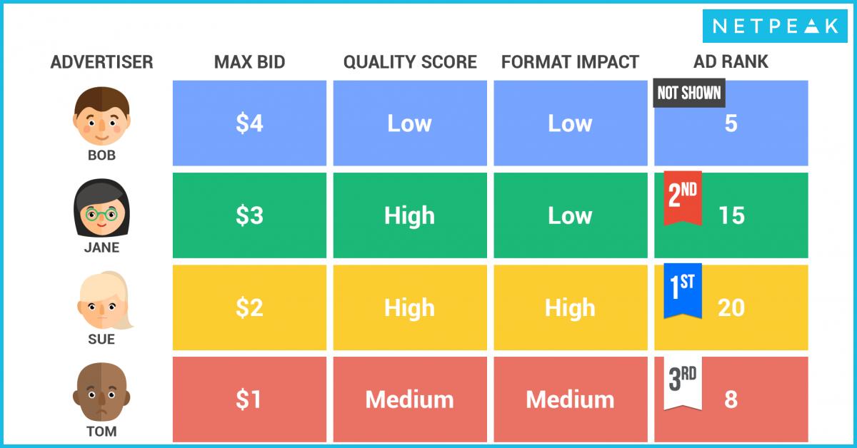 Как улучшить показатель качества в AdWords