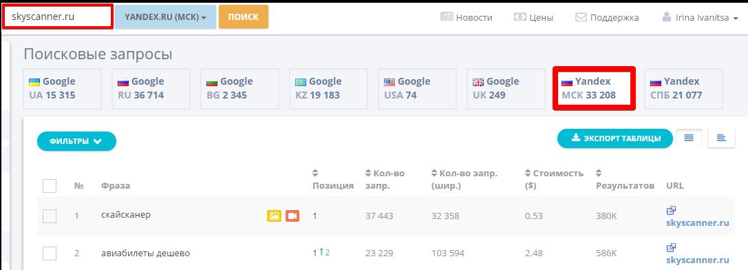 Таким образом, для основного сайта мы нашли более 33 000 ключевых фраз, которые из всех трех сайтов использует только skyscanner.ru