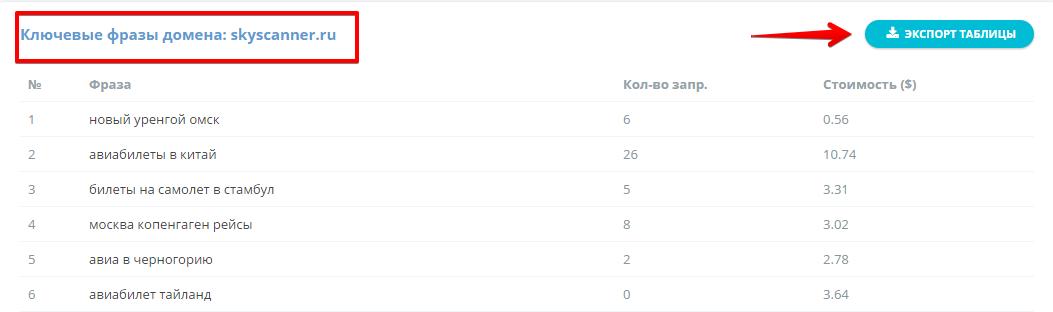 Ключевые запросы в контексте, которые использует только skyscanner.ru