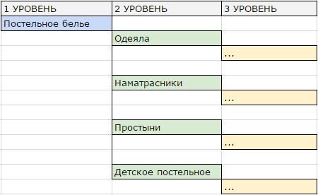 Семантический кластер — группа похожих по смыслу запросов, оформленных в виде многоуровневой структуры