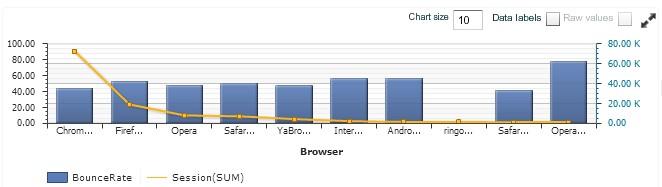 В столбце «Chart Type» для поля «Session» установим тип «Line»