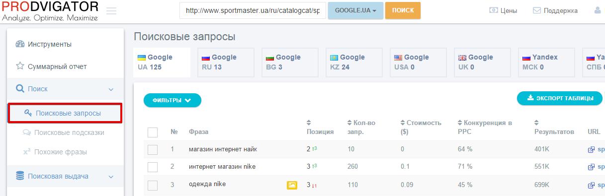Находим страницы сайтов, которые получают больше всего трафика по группе поисковых запросов в вашей тематике