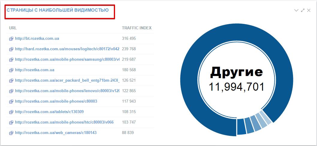 В пункте «Страницы с наибольшей видимостью» будут перечислены все страницы сайта-конкурента, которые приносят ему больше всего трафика
