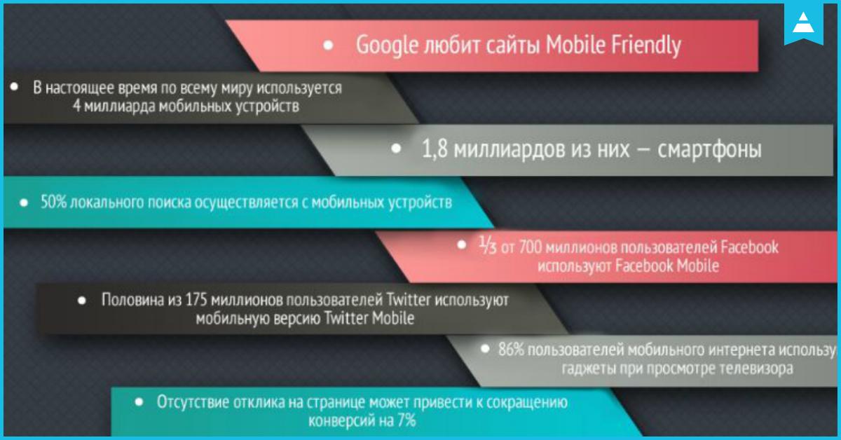 Гид по SEO для мобильных сайтов: инфографика