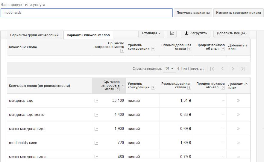 Планировщик ключевых слов Google не предлагает все возможные варианты написания брендов