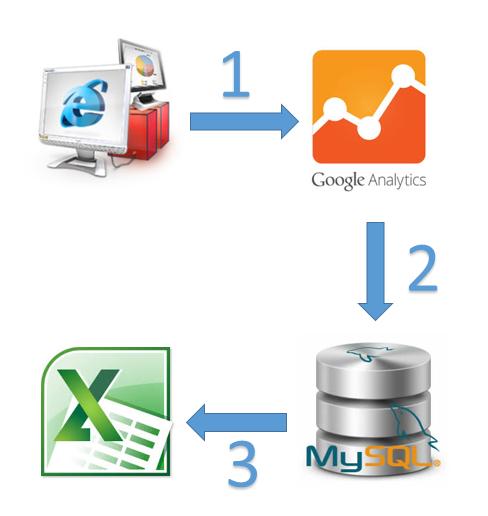 Схема процесса сбора, агрегации и визуализации данных