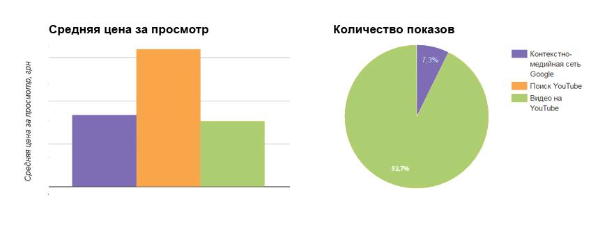 Средняя цена за просмотр и количество показов в разных сетях