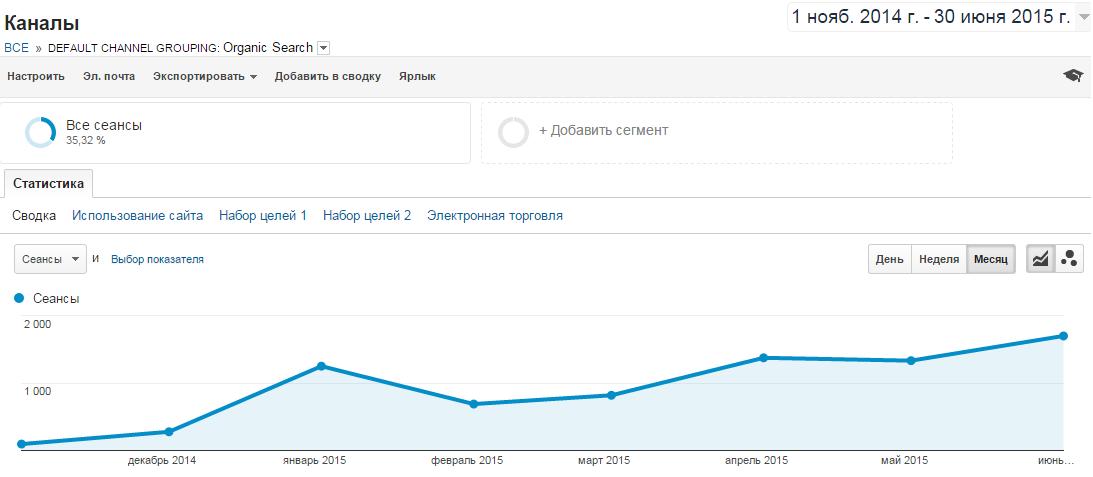 В январе клиент самостоятельно запустил Яндекс.Директ, что привело к искажению в общей картине.