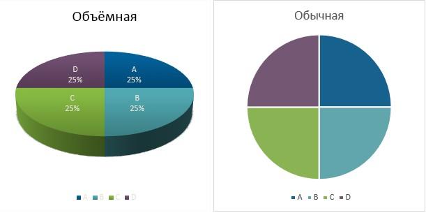 Искажение данных в объемных диаграммах