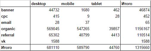 Пример перекрестной таблицы: количество сеансов из различных каналов по типу устройств
