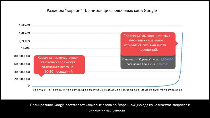"""Размеры """"корзин"""" Планировщика ключевых слов Google"""