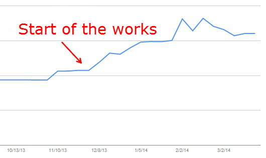 Site index growth graph for Google.