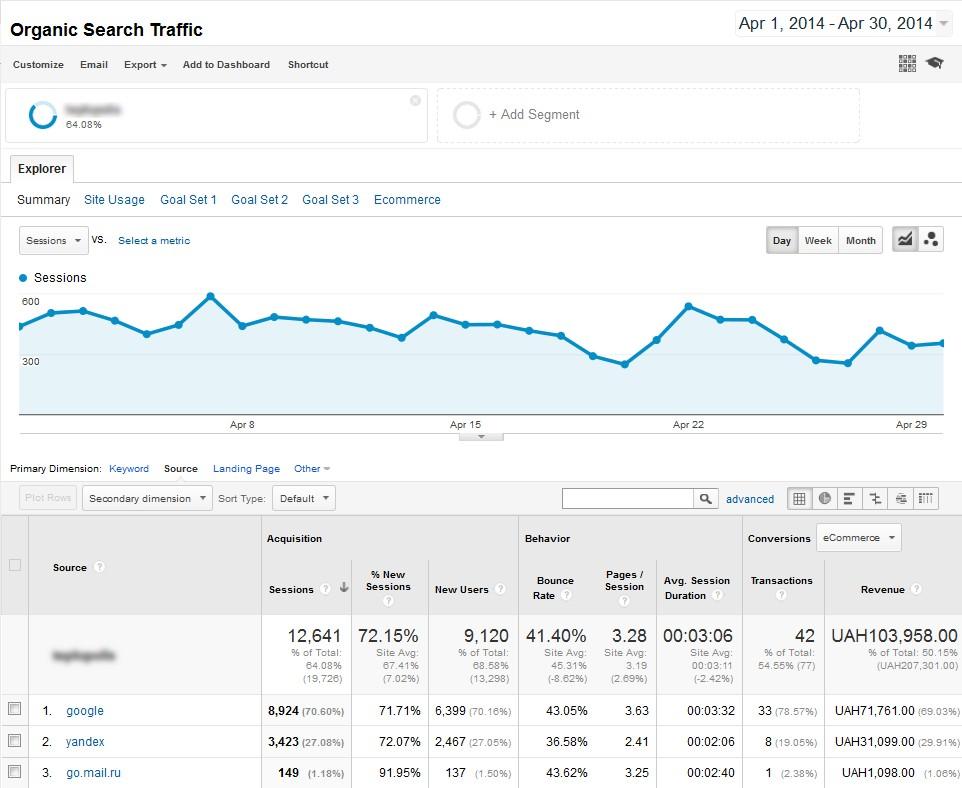 Organic Search Traffic.