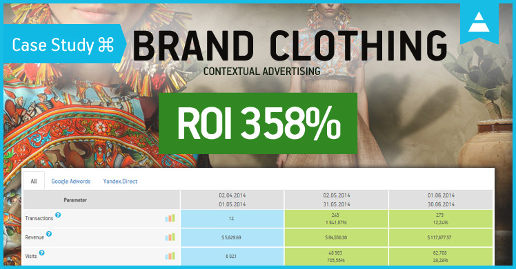 Case Study: Brand Clothing Website Contextual Advertising: ROI up to 358%