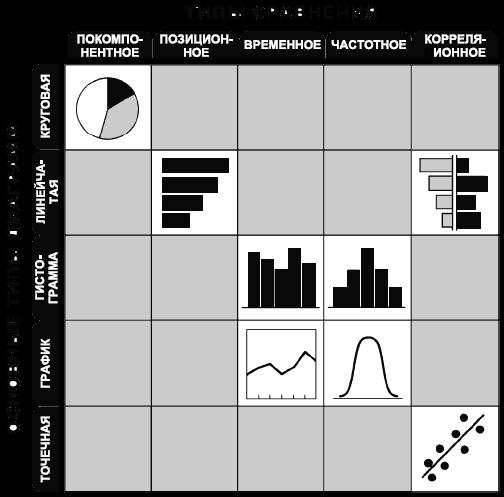Таблица соответствия типов сравнения и диаграмм