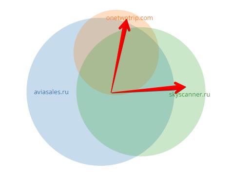 Найти еще больше дополнительных фраз для основного сайта (aviasales.ru) поможет уникальная семантика каждого из конкурентов