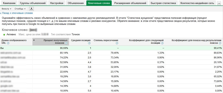 Статистика аукционов продаж українських монет