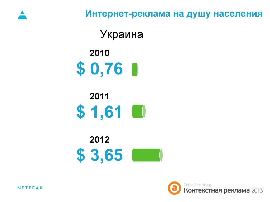 Рост интернет реклама украина как прорекламировать французские косички