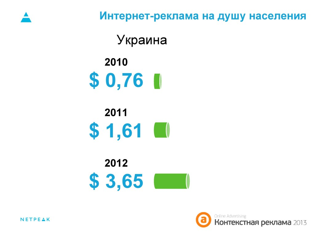 Интернет-реклама на душу населения Украина 2010-2012