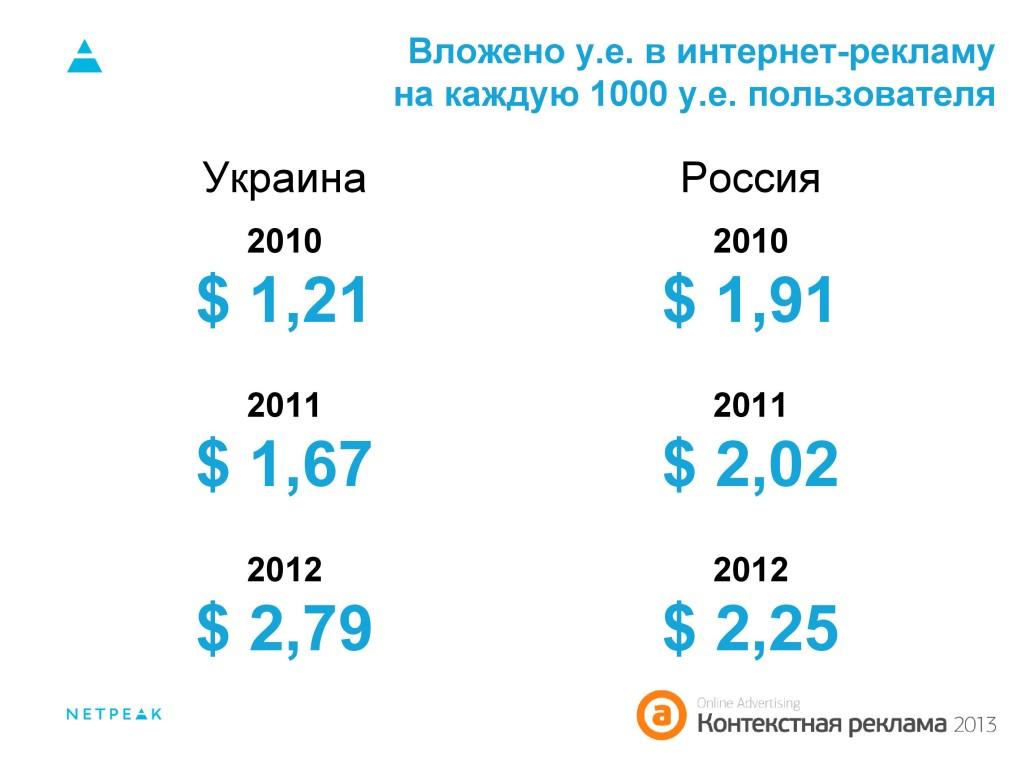 Вложено в интернет-рекламу на каждую 1000 у.е. пользователей Украина, Россия 2010-2012