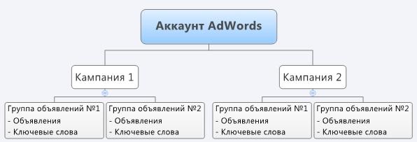 структура аккаунта Google Рекламы