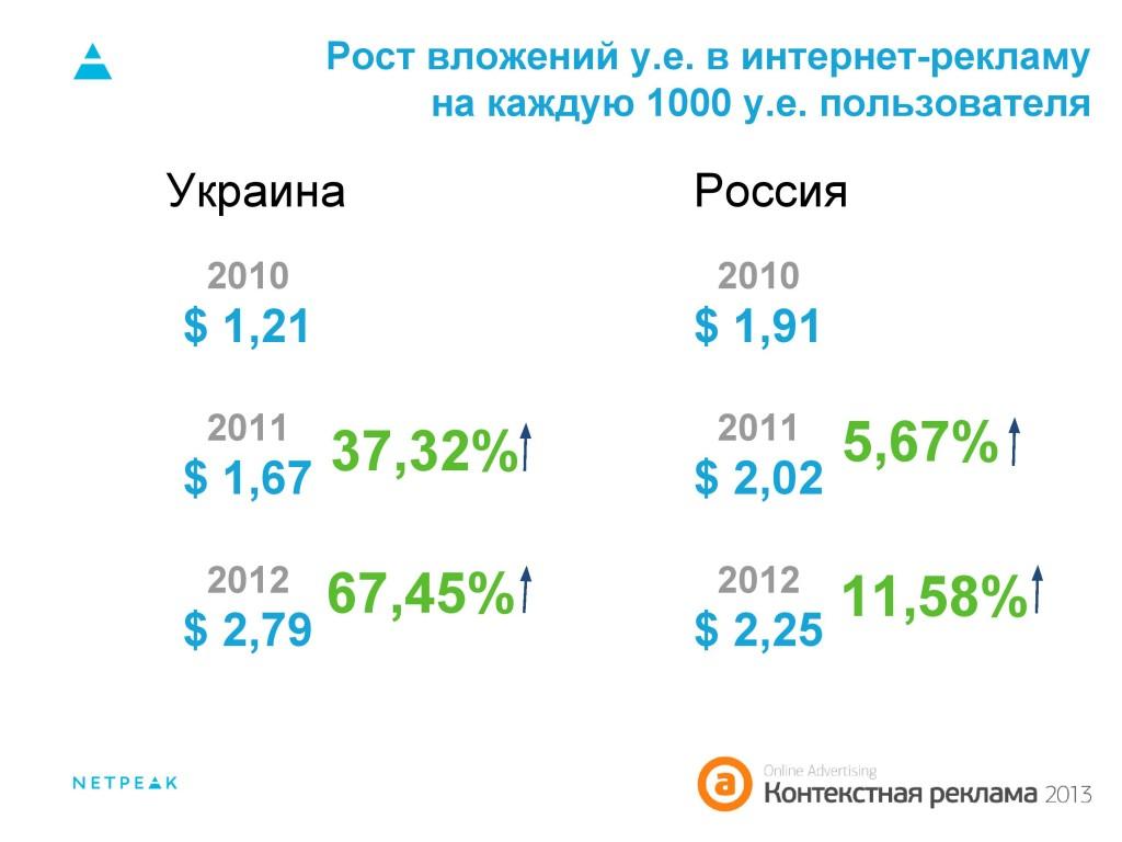 Рост вложений у.е. в интернет-рекламу на каждую 1000 у.е. пользователя