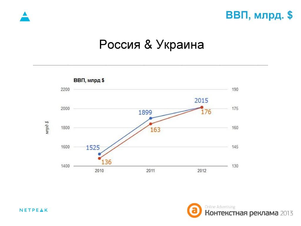 ВВП Россия&Украина 2010-2012