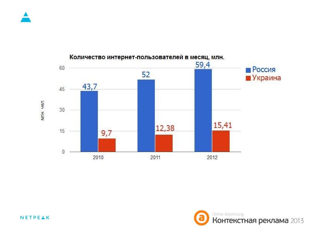 Количество интернет-пользователей Россия, Украина 2010-2012