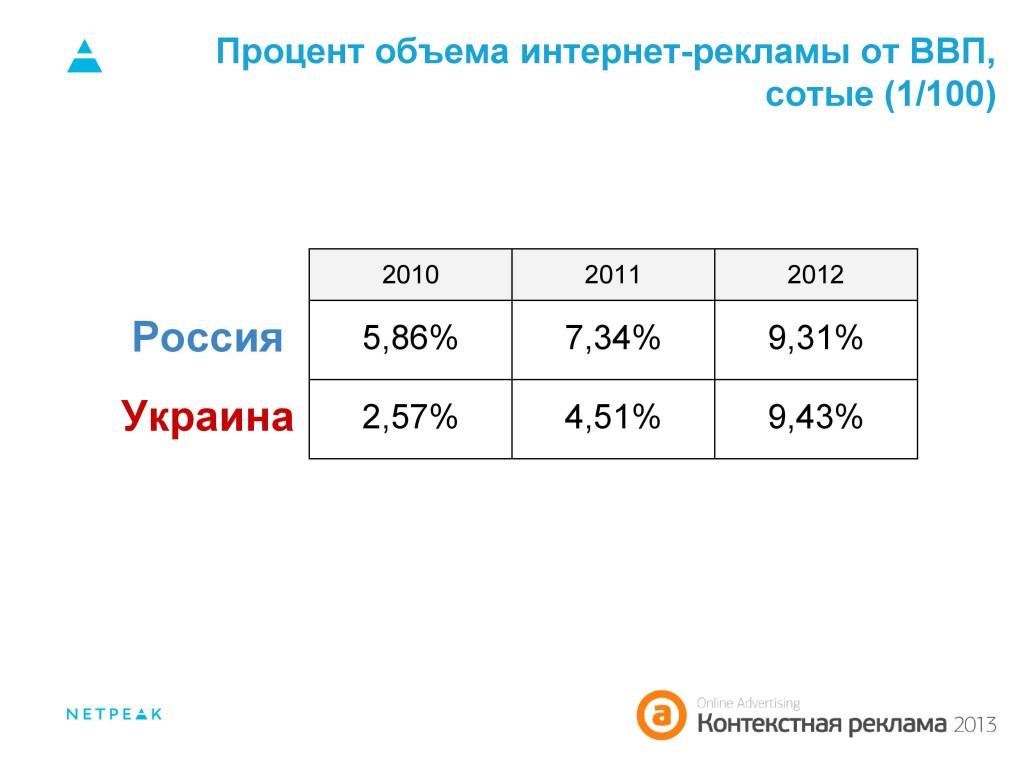 Процент объема интернет-рекламы от ВВП Россия, Ураина 2010-2012