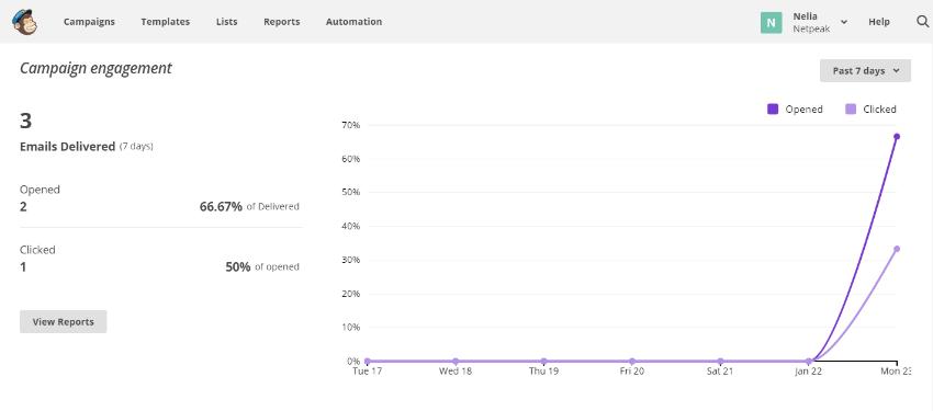 «77% покупателей активно читают отзывы и смотрят рейтинги товара перед покупкой» (Jupiter Research)