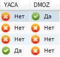 Netpeak Checker - каталоги YACA и DMOZ