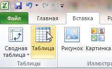 Форматирование данных в виде таблицы