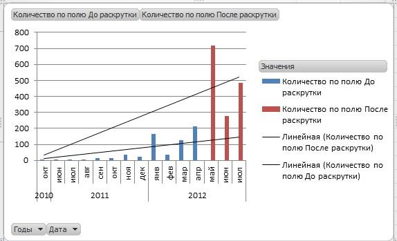 График роста ссылочной массы сайта