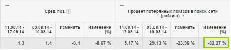 Процент потерянных показов в поисковой сети из за рейтинга снизился на 82,27%