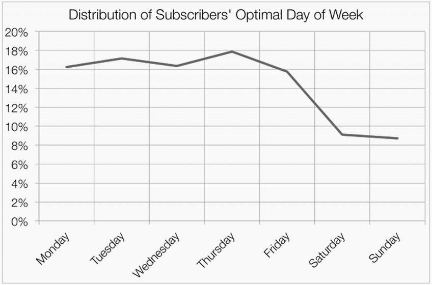 Оптимальное время для большинства получателей — понедельник-пятница, с 9:00 до 14:00 с пиком в районе 10:00