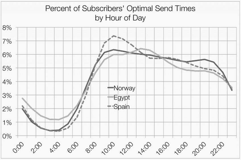 Оптимальное время доставки в разных странах