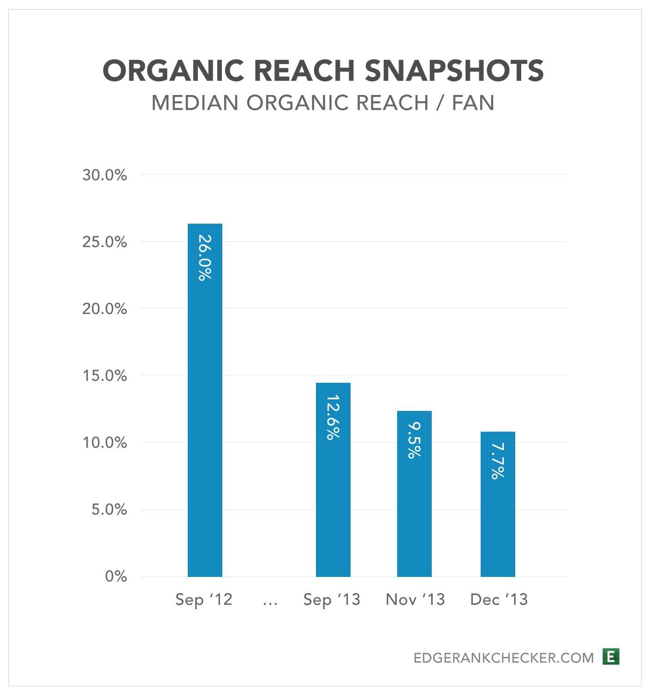 Organic reach snapshots