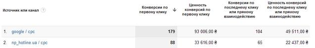 транзакции Google Ads и hotline.ua