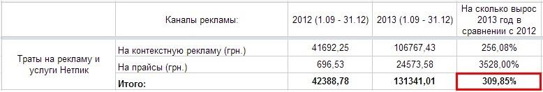 сравнение доходов сезонов 2012 и 2013