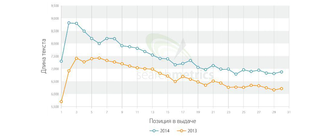График зависимости позиций в выдаче от длины текстов на сайте.