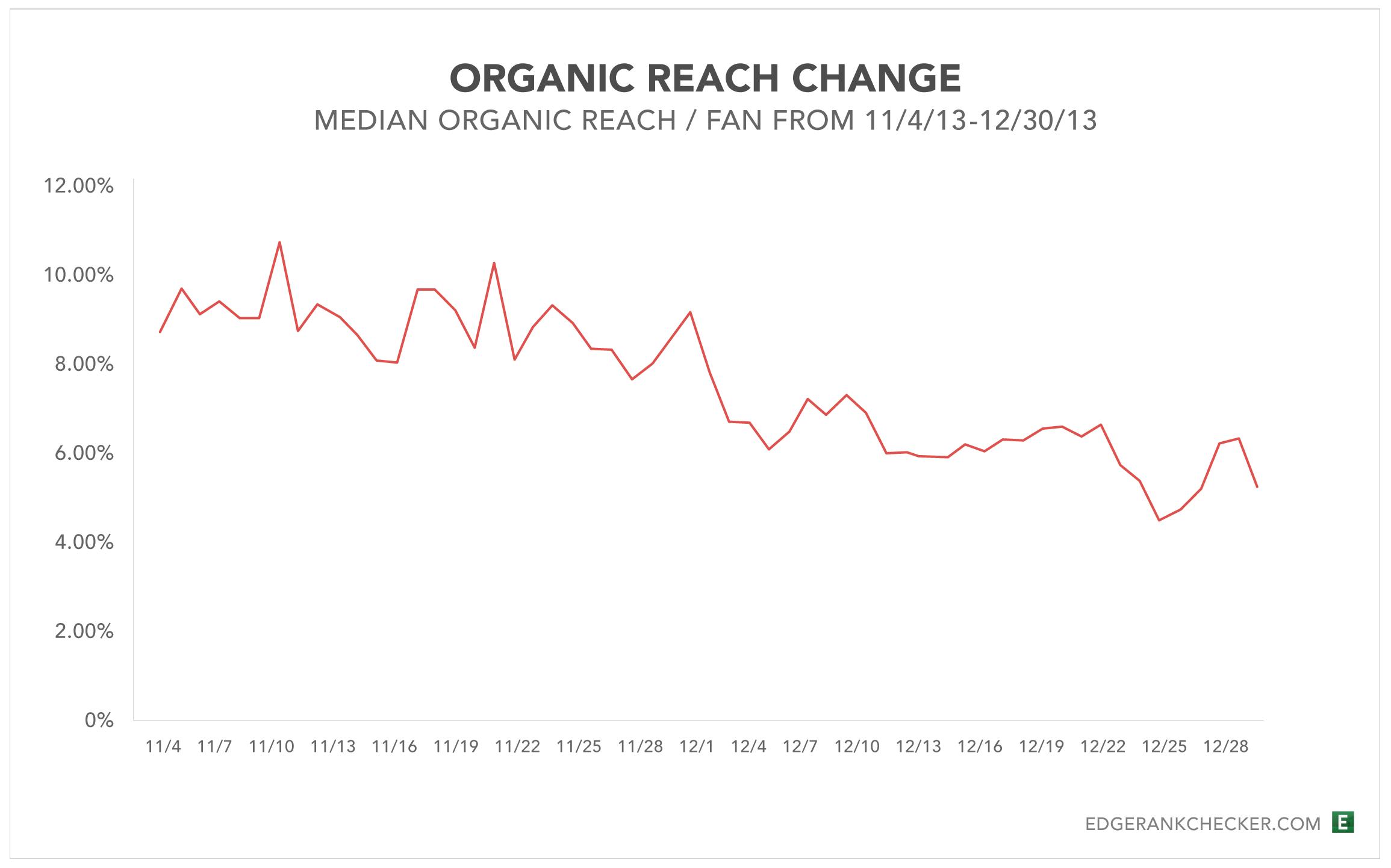 Organic reach change