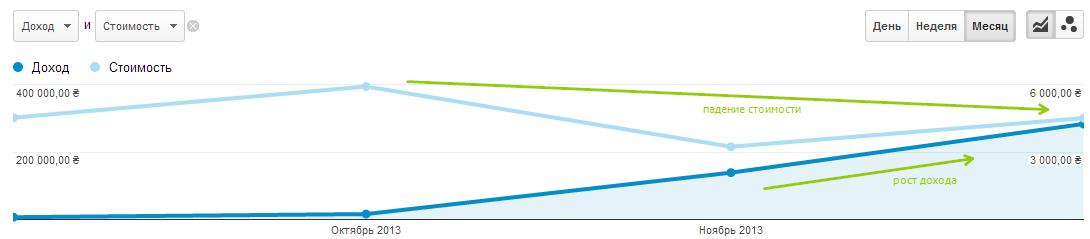 Доход стремительно рос с каждым месяцем, а расходы на рекламу по-прежнему не превышали 5000 грн в месяц