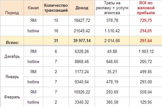 Кейс по продвижению автомобильных шин: реклама в Google AdWords и прайсах: Яндекс Маркет и Hotline