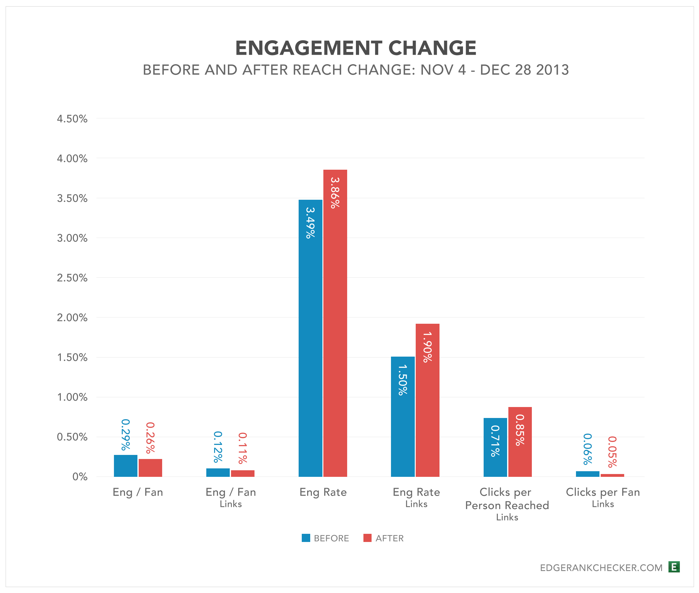 Engagement change