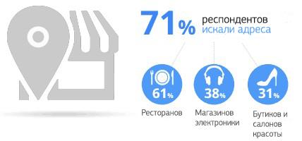 71% респондентов искали адреса 61% ресторанов